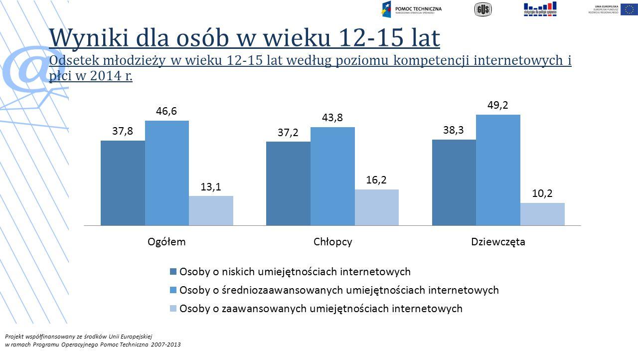 Projekt współfinansowany ze środków Unii Europejskiej w ramach Programu Operacyjnego Pomoc Techniczna 2007-2013 Wyniki dla osób w wieku 12-15 lat Odsetek młodzieży w wieku 12-15 lat według poziomu kompetencji internetowych i płci w 2014 r.