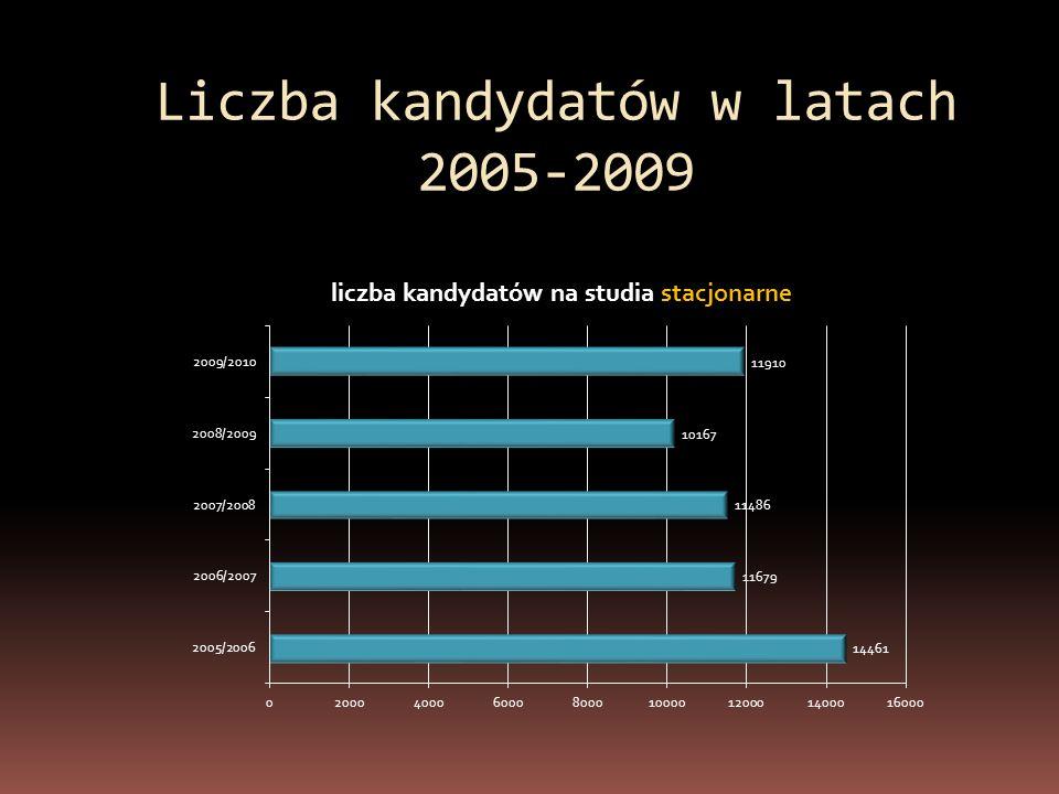 Liczba kandydatów w latach 2005-2009