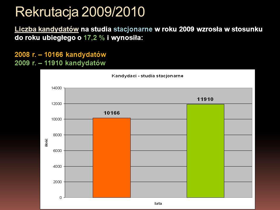 Rekrutacja 2009/2010 Liczba kandydatów na studia stacjonarne w roku 2009 wzrosła w stosunku do roku ubiegłego o 17,2 % i wynosiła: 2008 r.