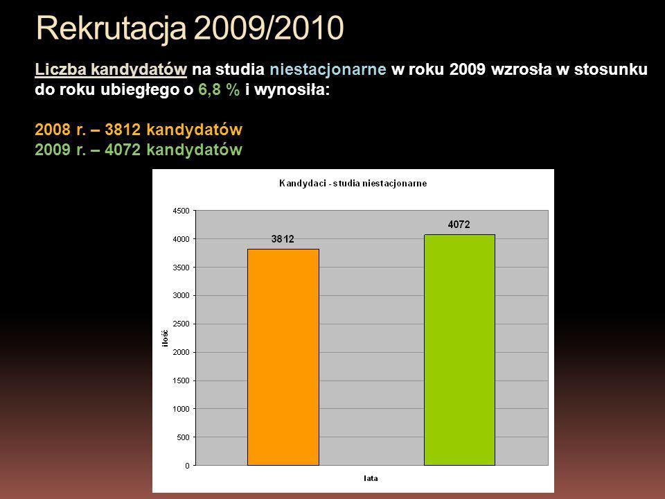 Rekrutacja 2009/2010 Liczba kandydatów na studia niestacjonarne w roku 2009 wzrosła w stosunku do roku ubiegłego o 6,8 % i wynosiła: 2008 r.