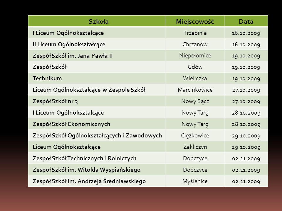 Szkoła MiejscowośćData I Liceum Ogólnokształcące Trzebinia16.10.2009 II Liceum Ogólnokształcące Chrzanów16.10.2009 Zespół Szkół im.