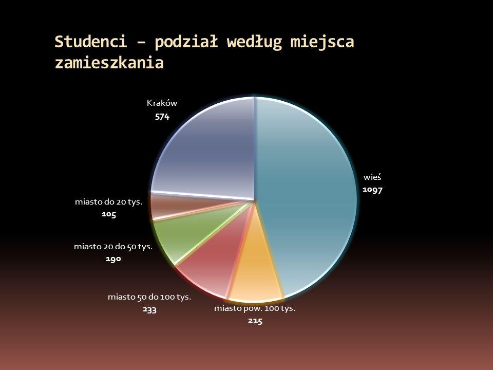 Studenci – podział według miejsca zamieszkania