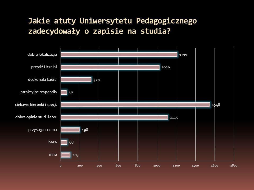 Jakie atuty Uniwersytetu Pedagogicznego zadecydowały o zapisie na studia