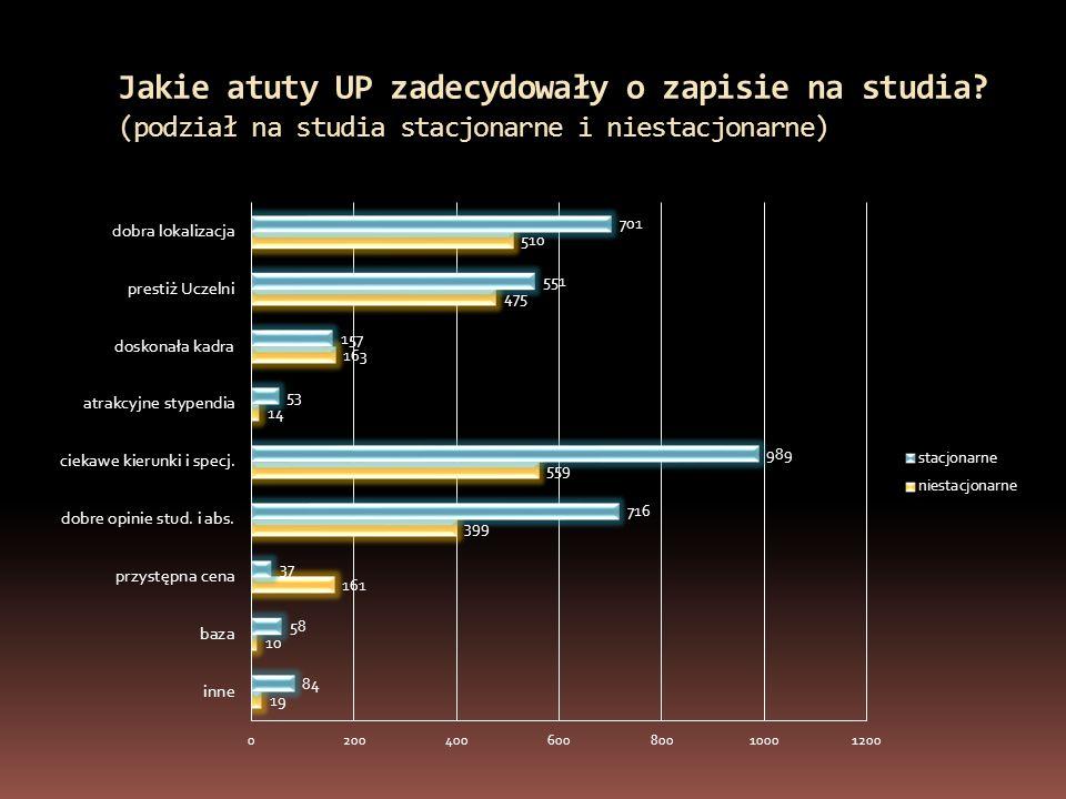Jakie atuty UP zadecydowały o zapisie na studia (podział na studia stacjonarne i niestacjonarne)
