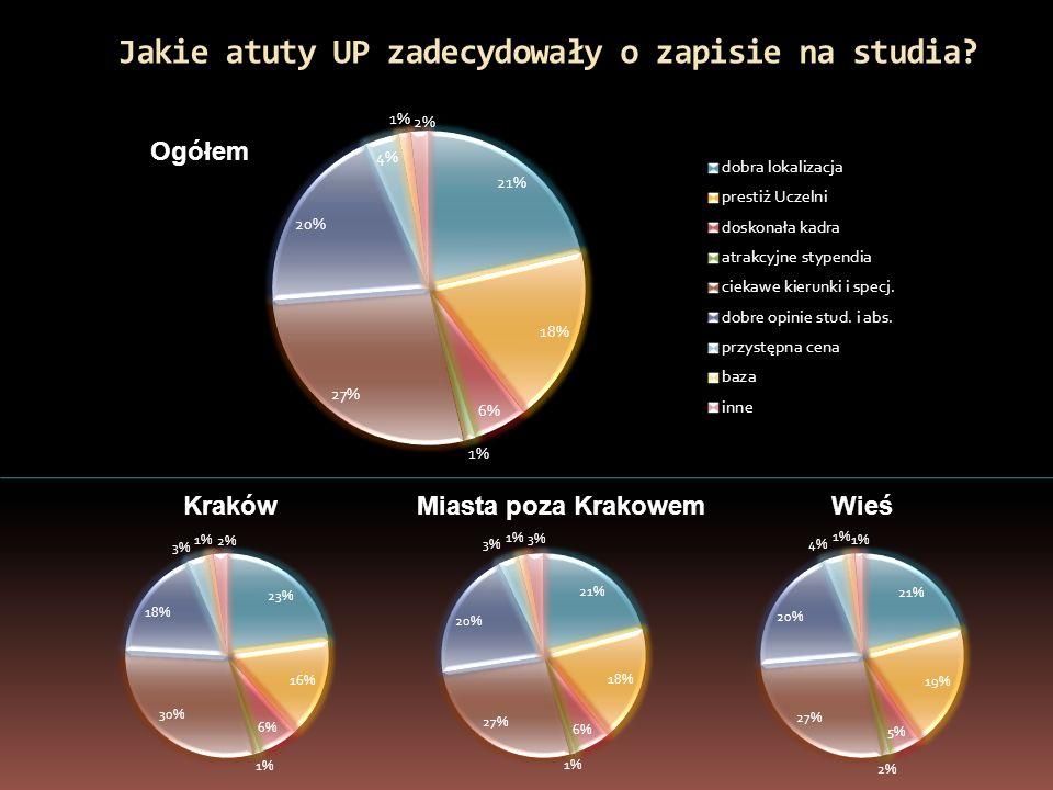 Jakie atuty UP zadecydowały o zapisie na studia Ogółem KrakówMiasta poza KrakowemWieś