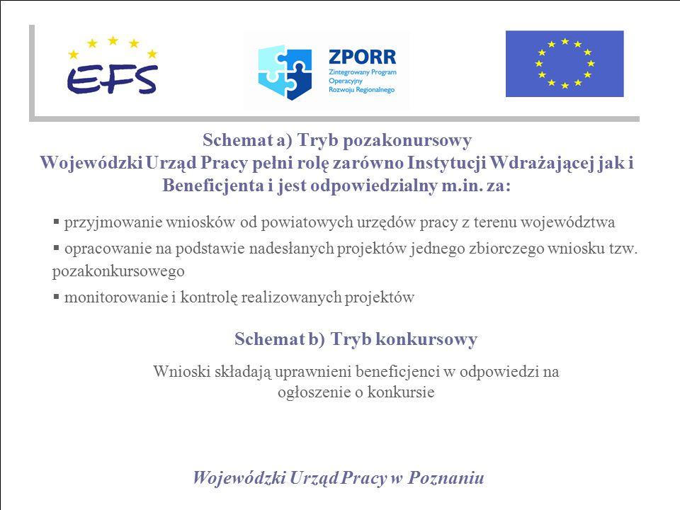 Wojewódzki Urząd Pracy w Poznaniu Schemat a) Tryb pozakonursowy Wojewódzki Urząd Pracy pełni rolę zarówno Instytucji Wdrażającej jak i Beneficjenta i jest odpowiedzialny m.in.
