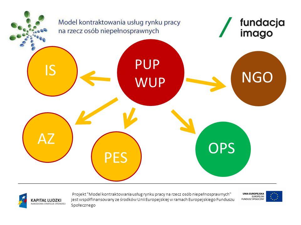 Projekt Model kontraktowania usług rynku pracy na rzecz osób niepełnosprawnych jest współfinansowany ze środków Unii Europejskiej w ramach Europejskiego Funduszu Społecznego Mechanizmy kontraktowania na przykładzie rozwiązań europejskich (UK, NL, B)
