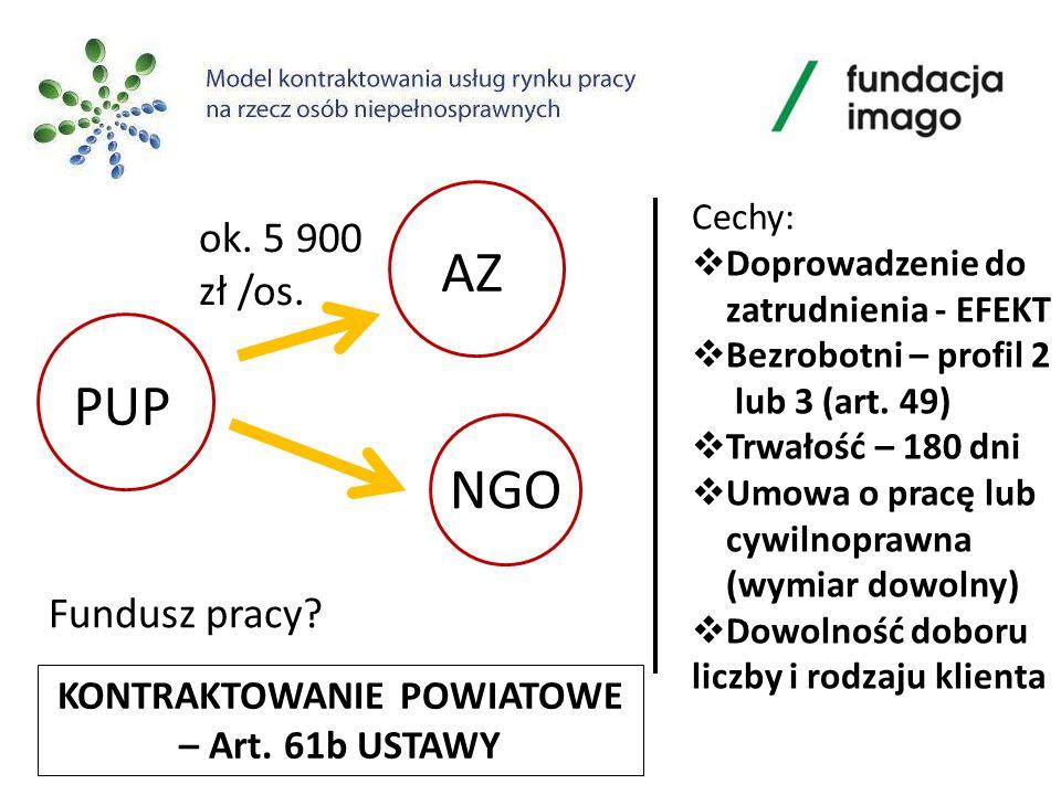 PUP AZ ok.5 900 zł /os. NGO Fundusz pracy.