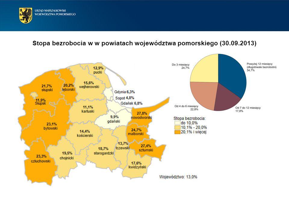 Stopa bezrobocia w w powiatach województwa pomorskiego (30.09.2013)