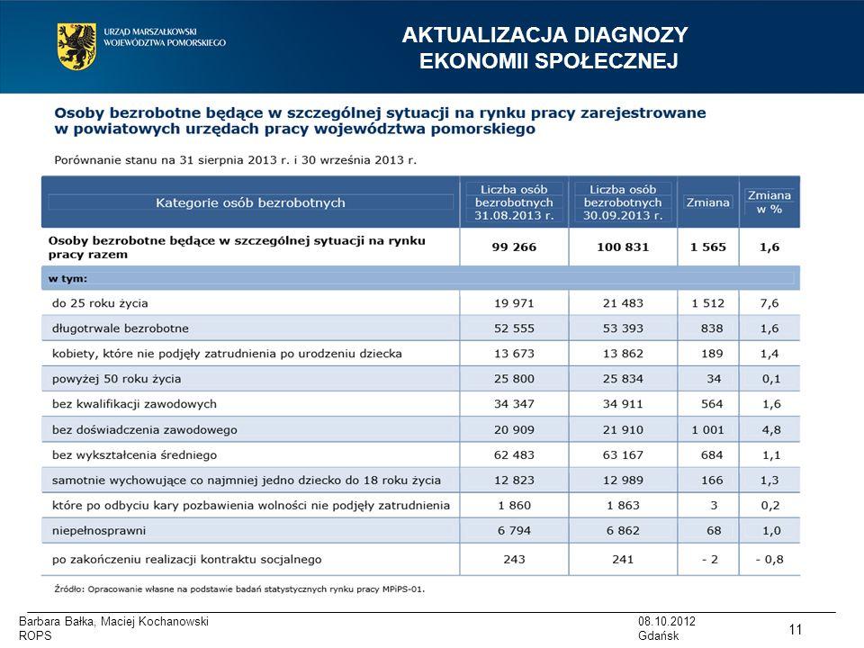 AKTUALIZACJA DIAGNOZY EKONOMII SPOŁECZNEJ 08.10.2012 Gdańsk Dane WUP 11 Barbara Bałka, Maciej Kochanowski ROPS