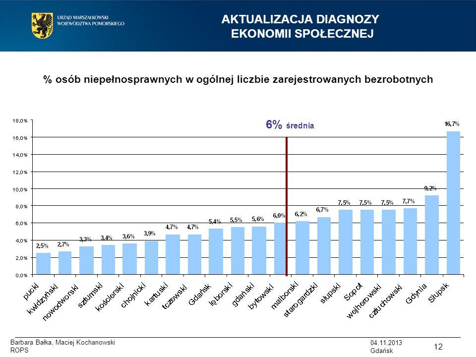AKTUALIZACJA DIAGNOZY EKONOMII SPOŁECZNEJ 6% średnia % osób niepełnosprawnych w ogólnej liczbie zarejestrowanych bezrobotnych 12 04.11.2013 Gdańsk Bar