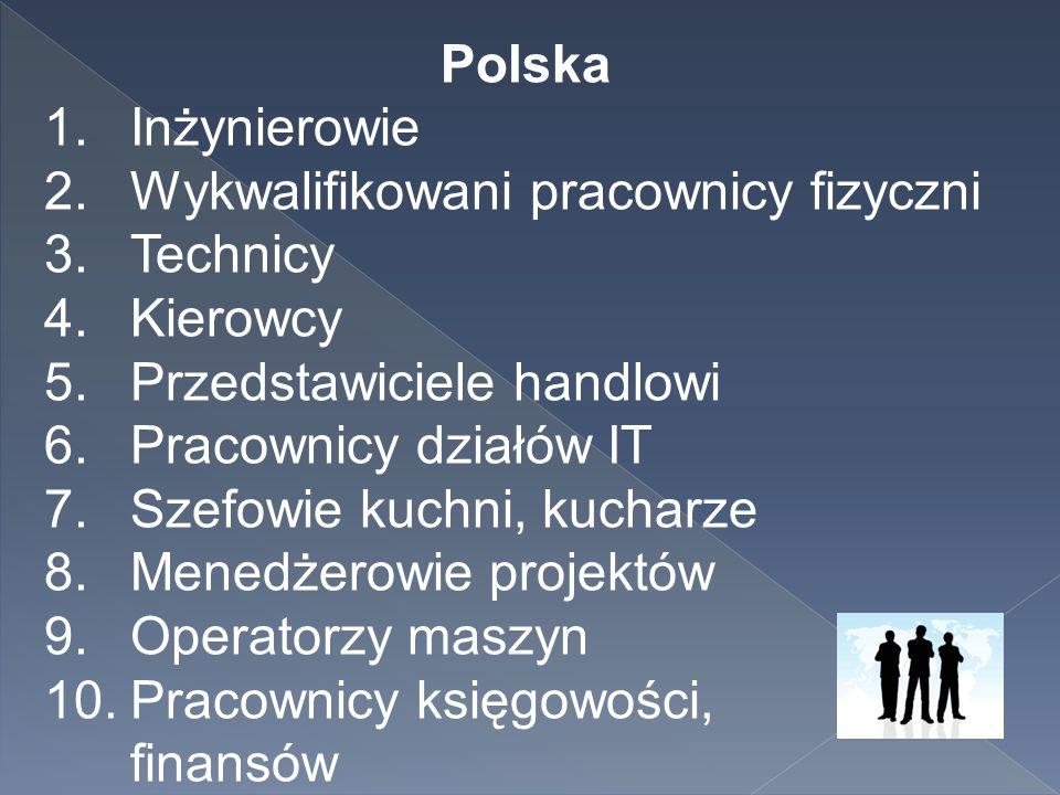 Polska 1.Inżynierowie 2.Wykwalifikowani pracownicy fizyczni 3.Technicy 4.Kierowcy 5.Przedstawiciele handlowi 6.Pracownicy działów IT 7.Szefowie kuchni