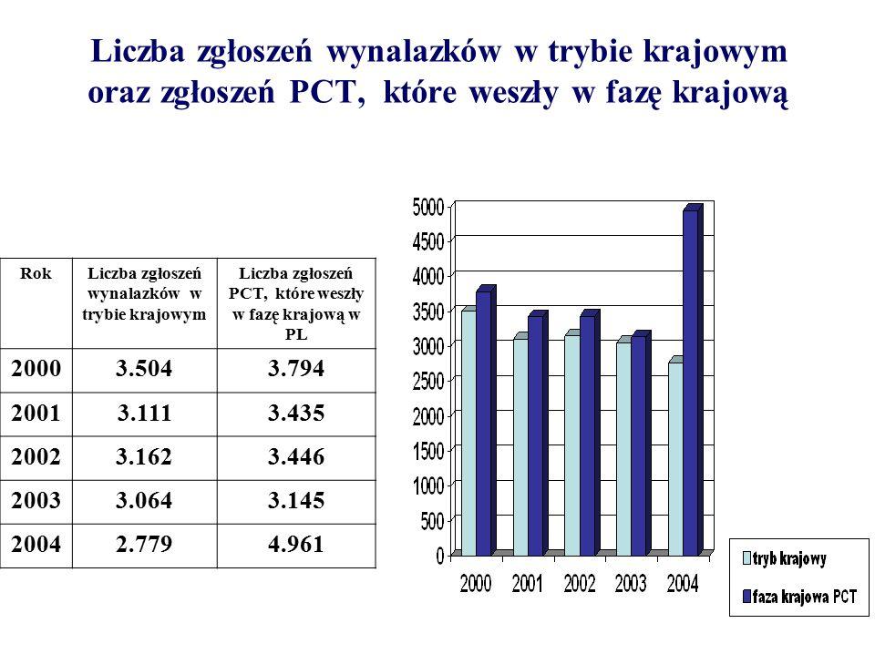 Liczba zgłoszeń wynalazków w trybie krajowym oraz zgłoszeń PCT, które weszły w fazę krajową RokLiczba zgłoszeń wynalazków w trybie krajowym Liczba zgłoszeń PCT, które weszły w fazę krajową w PL 20003.5043.794 20013.1113.435 20023.1623.446 20033.0643.145 20042.7794.961