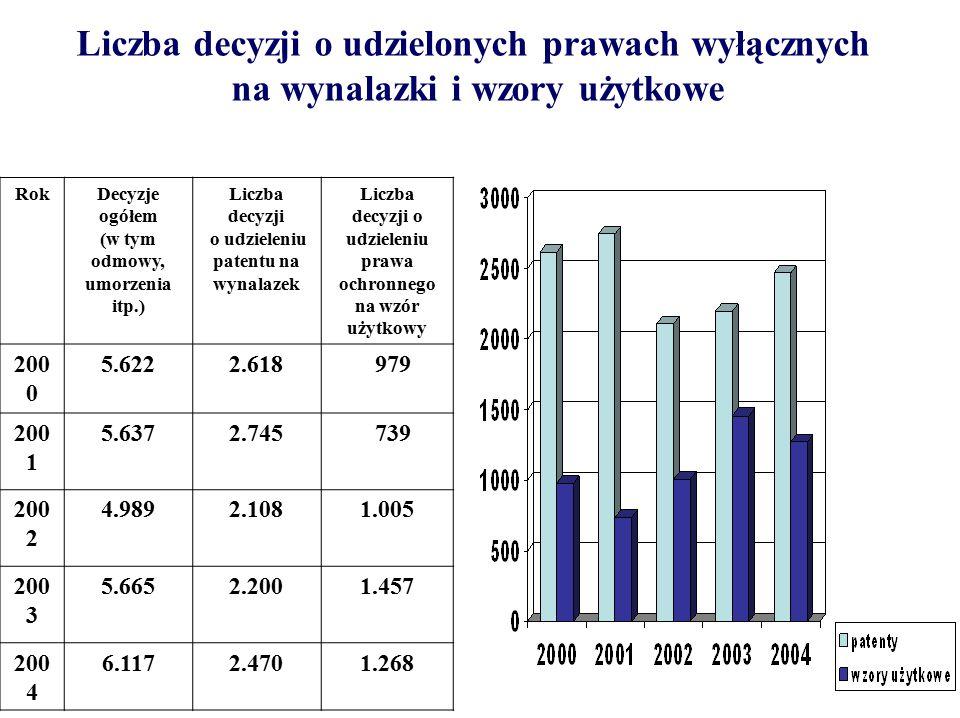 Liczba udzielonych w 2004 r.