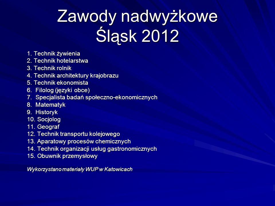 Zawody nadwyżkowe Śląsk 2012 1. Technik żywienia 2. Technik hotelarstwa 3. Technik rolnik 4. Technik architektury krajobrazu 5. Technik ekonomista 6.