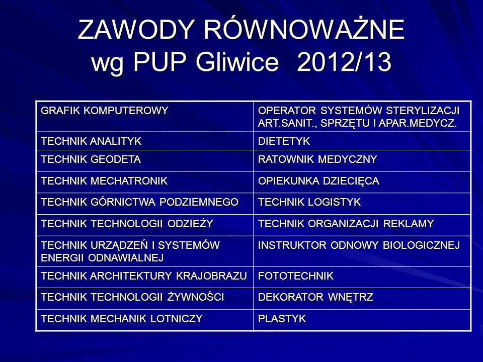 ZAWODY RÓWNOWAŻNE wg PUP Gliwice 2012/13 GRAFIK KOMPUTEROWY OPERATOR SYSTEMÓW STERYLIZACJI ART.SANIT., SPRZĘTU I APAR.MEDYCZ. TECHNIK ANALITYK DIETETY