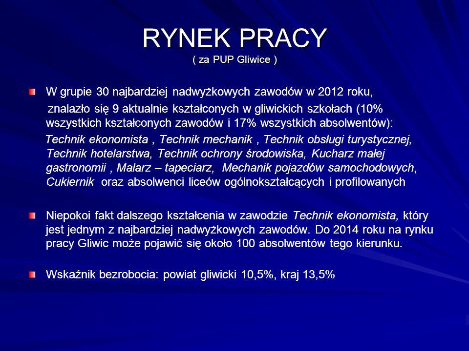 RYNEK PRACY ( za PUP Gliwice ) W grupie 30 najbardziej nadwyżkowych zawodów w 2012 roku, znalazło się 9 aktualnie kształconych w gliwickich szkołach (