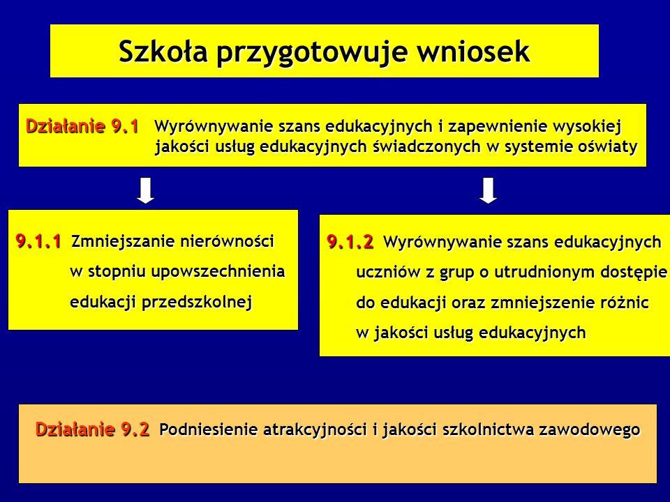 Szkoła przygotowuje wniosek Działanie 9.1 Wyrównywanie szans edukacyjnych i zapewnienie wysokiej jakości usług edukacyjnych świadczonych w systemie oświaty jakości usług edukacyjnych świadczonych w systemie oświaty 9.1.1 Zmniejszanie nierówności w stopniu upowszechnienia w stopniu upowszechnienia edukacji przedszkolnej edukacji przedszkolnej Działanie 9.2 Podniesienie atrakcyjności i jakości szkolnictwa zawodowego 9.1.2 Wyrównywanie szans edukacyjnych uczniów z grup o utrudnionym dostępie uczniów z grup o utrudnionym dostępie do edukacji oraz zmniejszenie różnic do edukacji oraz zmniejszenie różnic w jakości usług edukacyjnych w jakości usług edukacyjnych