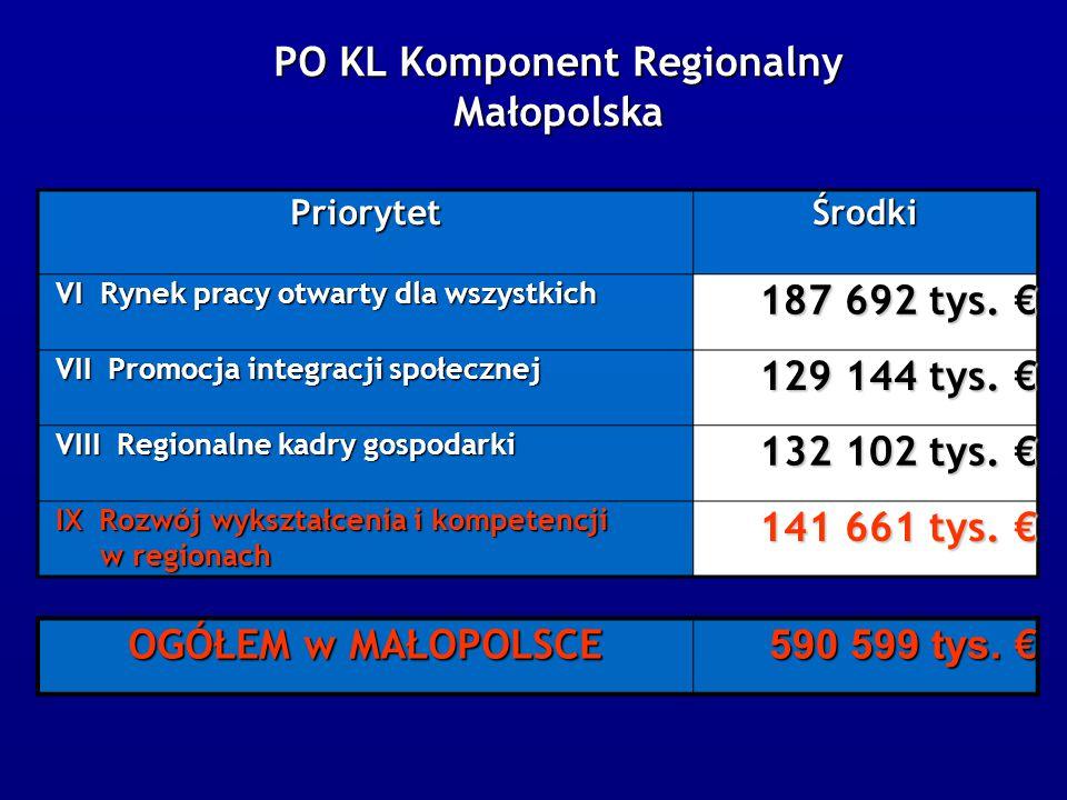 PriorytetŚrodki VI Rynek pracy otwarty dla wszystkich VI Rynek pracy otwarty dla wszystkich 187 692 tys.