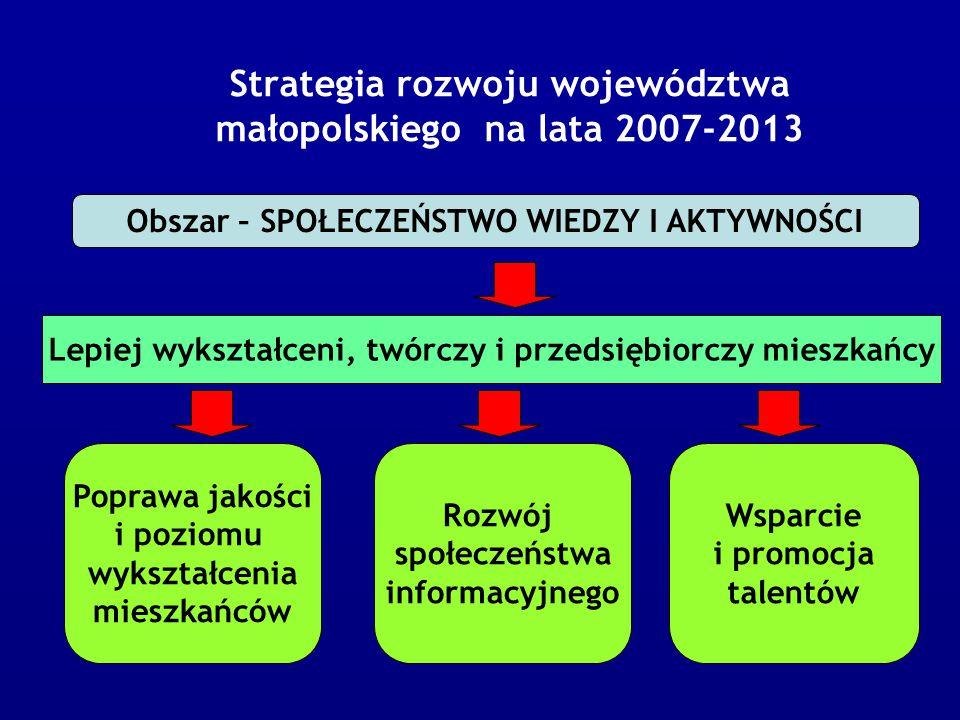 Strategia rozwoju województwa małopolskiego na lata 2007-2013 Obszar – SPOŁECZEŃSTWO WIEDZY I AKTYWNOŚCI Lepiej wykształceni, twórczy i przedsiębiorczy mieszkańcy Poprawa jakości i poziomu wykształcenia mieszkańców Rozwój społeczeństwa informacyjnego Wsparcie i promocja talentów