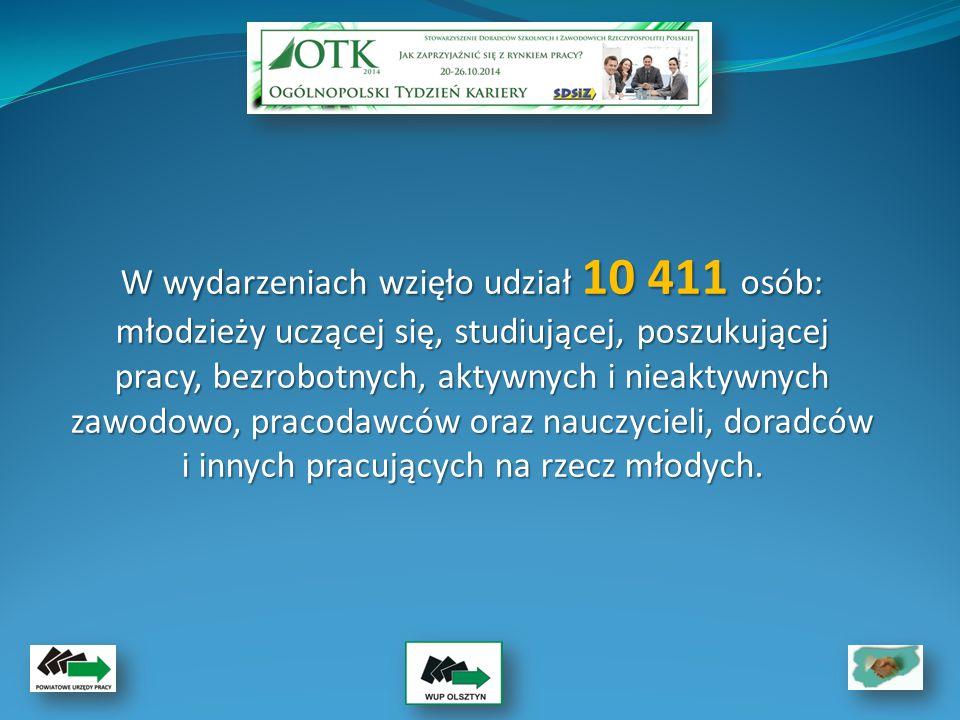 W wydarzeniach wzięło udział 10 411 osób: młodzieży uczącej się, studiującej, poszukującej pracy, bezrobotnych, aktywnych i nieaktywnych zawodowo, pracodawców oraz nauczycieli, doradców i innych pracujących na rzecz młodych.