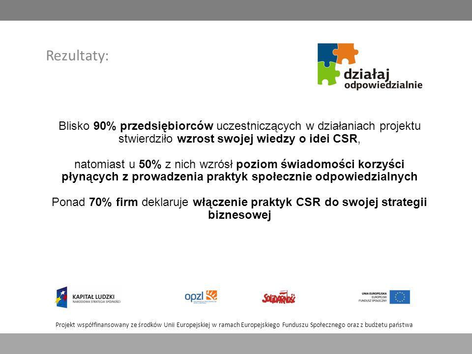 Projekt współfinansowany ze środków Unii Europejskiej w ramach Europejskiego Funduszu Społecznego oraz z budżetu państwa Rezultaty: Blisko 90% przedsiębiorców uczestniczących w działaniach projektu stwierdziło wzrost swojej wiedzy o idei CSR, natomiast u 50% z nich wzrósł poziom świadomości korzyści płynących z prowadzenia praktyk społecznie odpowiedzialnych Ponad 70% firm deklaruje włączenie praktyk CSR do swojej strategii biznesowej
