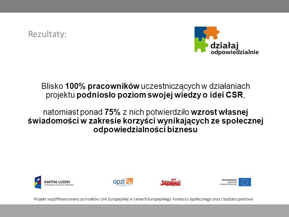 Projekt współfinansowany ze środków Unii Europejskiej w ramach Europejskiego Funduszu Społecznego oraz z budżetu państwa Rezultaty: Blisko 100% pracowników uczestniczących w działaniach projektu podniosło poziom swojej wiedzy o idei CSR, natomiast ponad 75% z nich potwierdziło wzrost własnej świadomości w zakresie korzyści wynikających ze społecznej odpowiedzialności biznesu