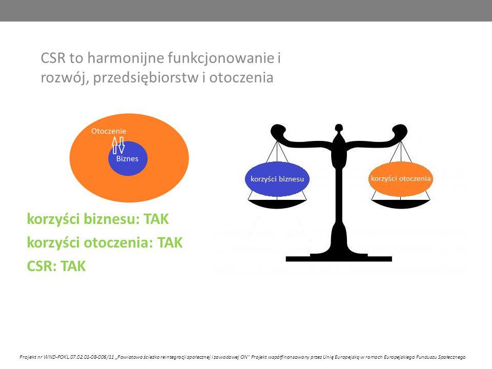"""CSR to harmonijne funkcjonowanie i rozwój, przedsiębiorstw i otoczenia korzyści biznesu: TAK korzyści otoczenia: TAK CSR: TAK Projekt nr WND-POKL.07.02.01-08-006/11 """"Powiatowa ścieżka reintegracji społecznej i zawodowej ON Projekt współfinansowany przez Unię Europejską w ramach Europejskiego Funduszu Społecznego"""