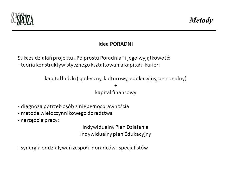 """Metody Idea PORADNI Sukces działań projektu """"Po prostu Poradnia i jego wyjątkowość: - teoria konstruktywistycznego kształtowania kapitału karier: kapitał ludzki (społeczny, kulturowy, edukacyjny, personalny) + kapitał finansowy - diagnoza potrzeb osób z niepełnosprawnością - metoda wieloczynnikowego doradztwa - narzędzia pracy: Indywidualny Plan Działania Indywidualny plan Edukacyjny - synergia oddziaływań zespołu doradców i specjalistów"""