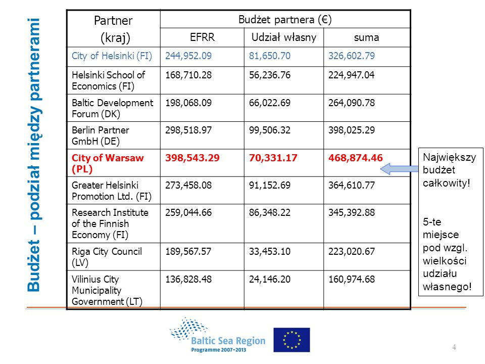 4 Partner (kraj) Budżet partnera (€) EFRRUdział własnysuma City of Helsinki (FI)244,952.0981,650.70326,602.79 Helsinki School of Economics (FI) 168,710.2856,236.76224,947.04 Baltic Development Forum (DK) 198,068.0966,022.69264,090.78 Berlin Partner GmbH (DE) 298,518.9799,506.32398,025.29 City of Warsaw (PL) 398,543.2970,331.17468,874.46 Greater Helsinki Promotion Ltd.