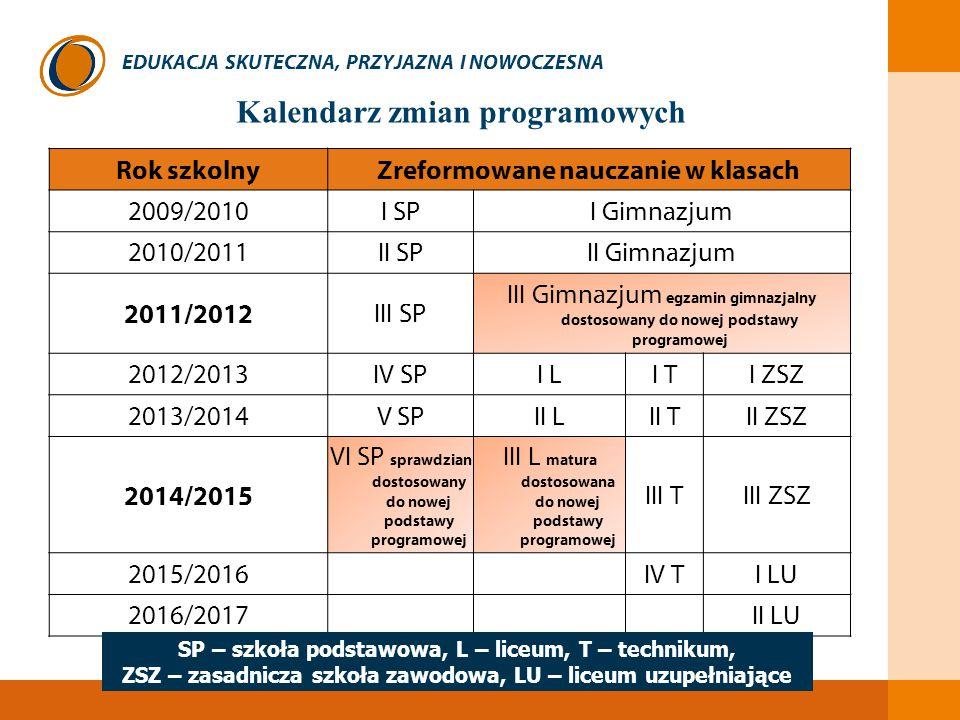 EDUKACJA SKUTECZNA, PRZYJAZNA I NOWOCZESNA Kalendarz zmian programowych Rok szkolnyZreformowane nauczanie w klasach 2009/2010I SPI Gimnazjum 2010/2011