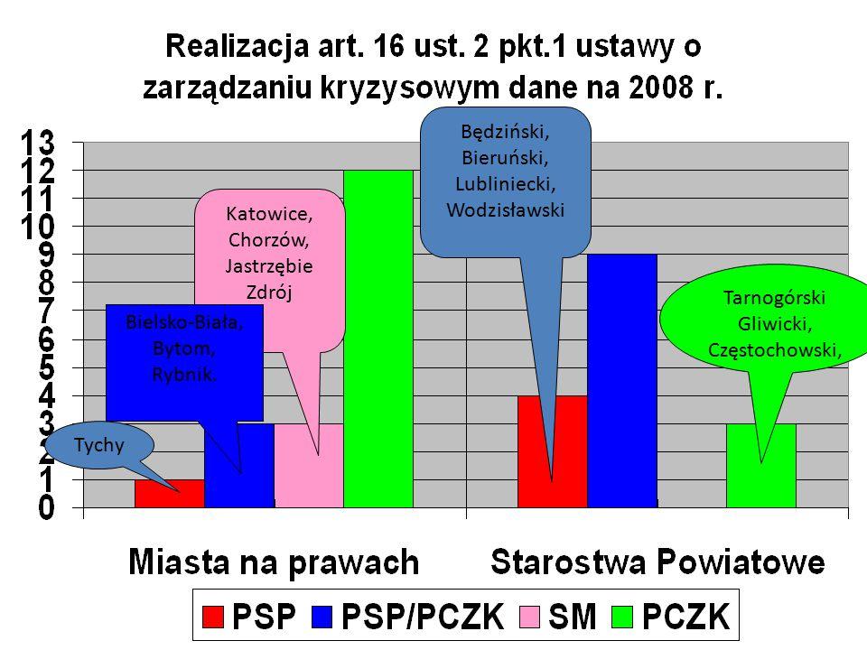 Tarnogórski Gliwicki, Częstochowski, Katowice, Chorzów, Jastrzębie Zdrój Bielsko-Biała, Bytom, Rybnik.
