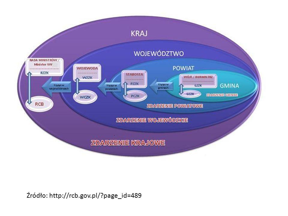 Źródło: http://rcb.gov.pl/?page_id=489