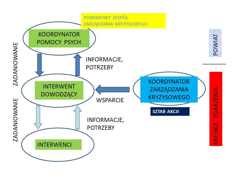KOORDYNATOR POMOCY PSYCH INTERWENT DOWODZĄCY INTERWENCI KOORDYNATOR ZARZĄDZANIA KRYZYSOWEGO ZADANIOWANIE INFORMACJE, POTRZEBY WSPARCIE INFORMACJE, POTRZEBY POWIAT MIEJSCE ZDARZENIA POWIATOWY ZESPÓŁ ZARZĄDZANIA KRYZYSOWEGO SZTAB AKCJI ------------