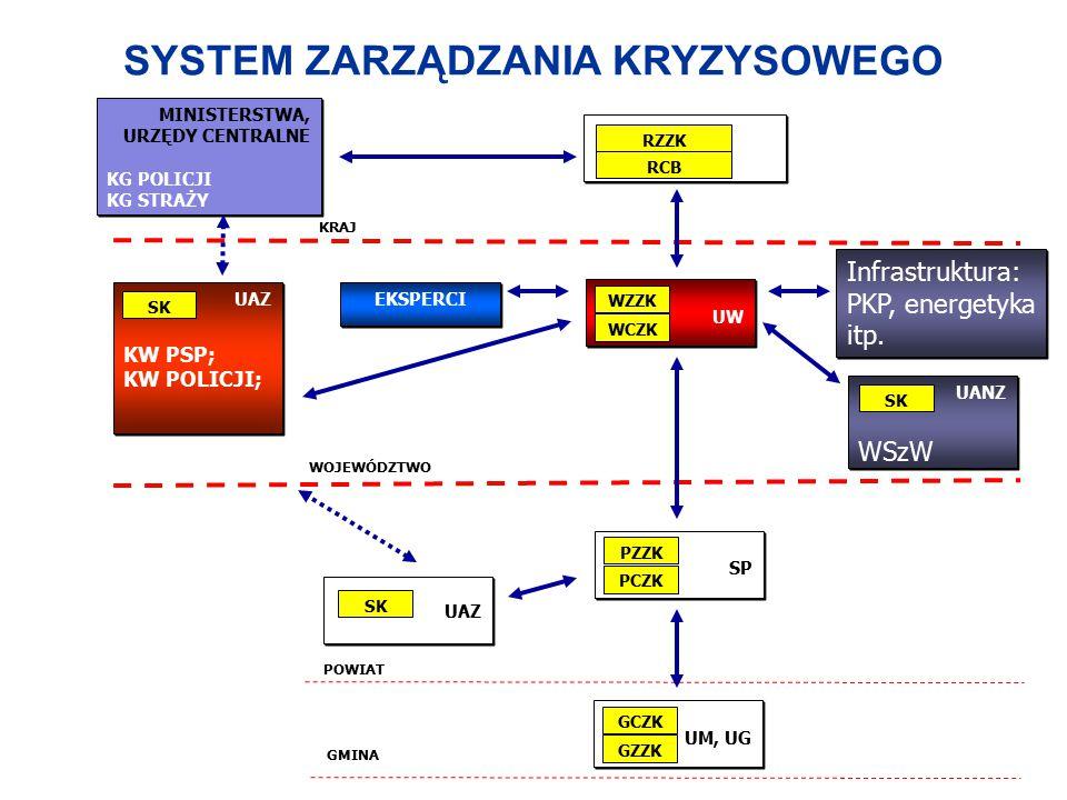 SLAJD 3 UAZ KW PSP; KW POLICJI; UAZ KW PSP; KW POLICJI; UANZ WSzW UANZ WSzW UW WZZK WCZK SP SP PZZK PCZK SK EKSPERCI UAZ SK UM, UG GCZKGCZK GZZK RZZK RCB KRAJ WOJEWÓDZTWO POWIAT GMINA Infrastruktura: PKP, energetyka itp.