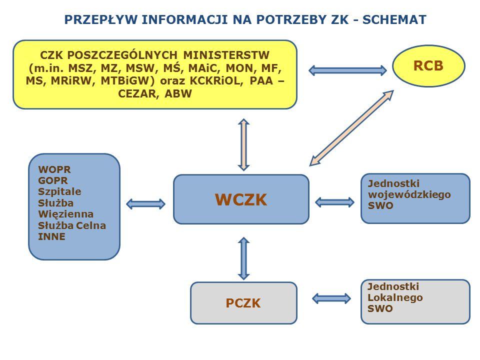ORGANIZACJA PRZEPŁYWU INFORMCJI 1.Przepływ informacji na potrzeby zarządzania kryzysowego w województwie śląskim zapewniają wojewódzki i lokalne SYSTEMY WCZESNEGO OSTRZEGANIA (SWO).