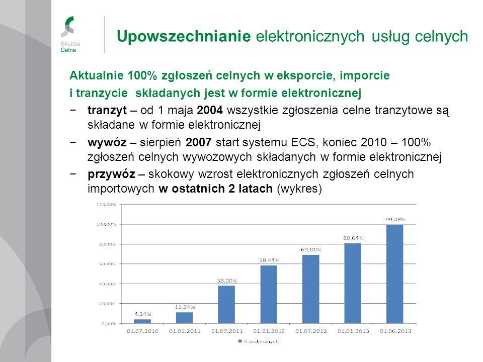 Upowszechnianie elektronicznych usług celnych Aktualnie 100% zgłoszeń celnych w eksporcie, imporcie i tranzycie składanych jest w formie elektronicznej −tranzyt – od 1 maja 2004 wszystkie zgłoszenia celne tranzytowe są składane w formie elektronicznej −wywóz – sierpień 2007 start systemu ECS, koniec 2010 – 100% zgłoszeń celnych wywozowych składanych w formie elektronicznej −przywóz – skokowy wzrost elektronicznych zgłoszeń celnych importowych w ostatnich 2 latach (wykres)
