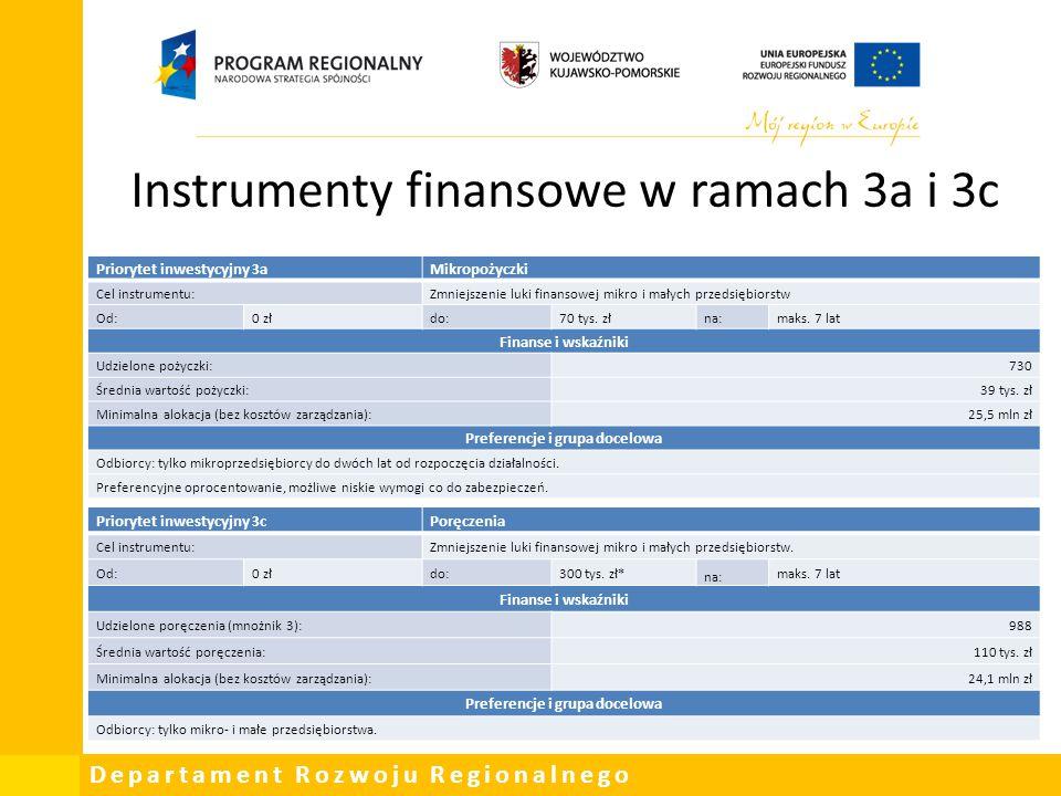 Departament Rozwoju Regionalnego Instrumenty finansowe w ramach 3a i 3c Priorytet inwestycyjny 3cPoręczenia Cel instrumentu:Zmniejszenie luki finansow