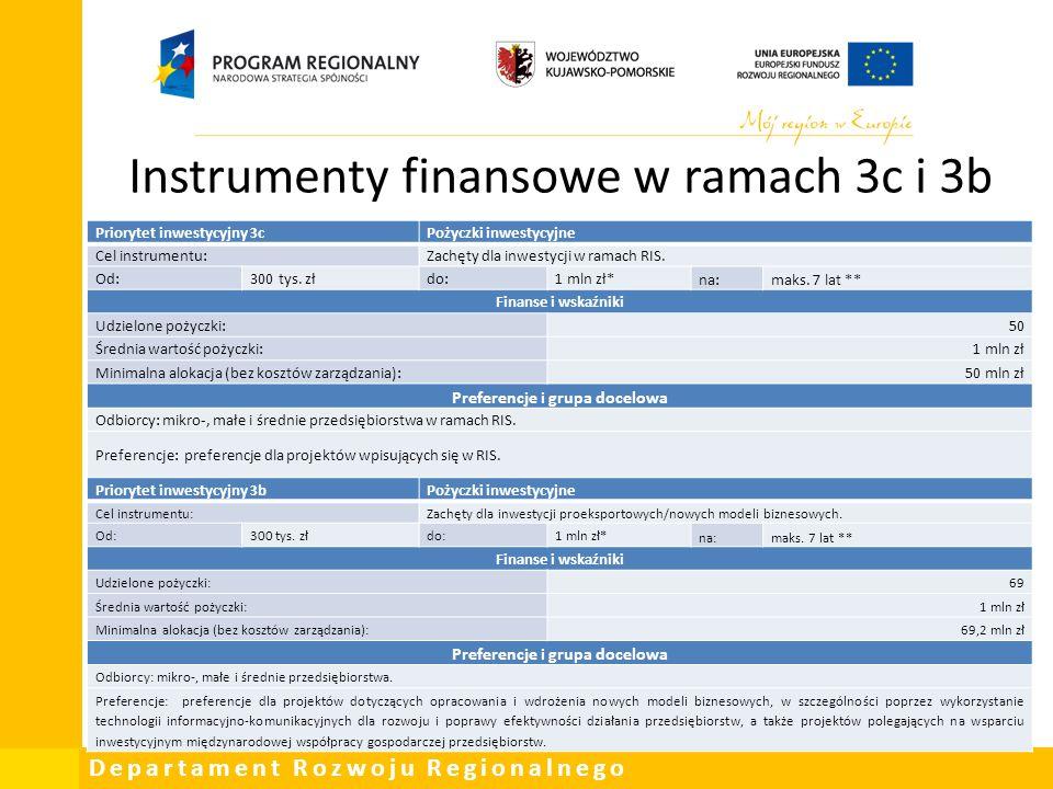 Departament Rozwoju Regionalnego Instrumenty finansowe w ramach 3c i 3b Priorytet inwestycyjny 3cPożyczki inwestycyjne Cel instrumentu:Zachęty dla inw