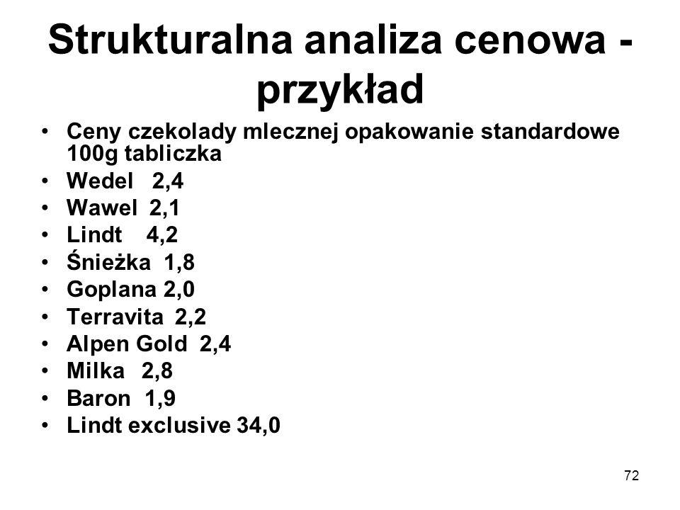 72 Strukturalna analiza cenowa - przykład Ceny czekolady mlecznej opakowanie standardowe 100g tabliczka Wedel 2,4 Wawel 2,1 Lindt 4,2 Śnieżka 1,8 Gopl
