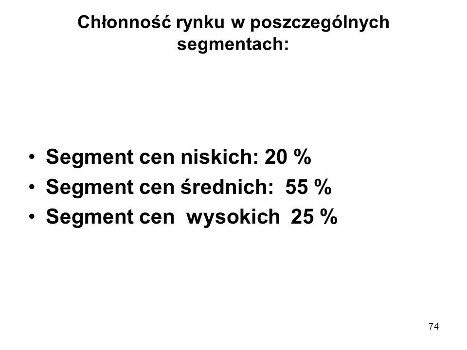 74 Chłonność rynku w poszczególnych segmentach: Segment cen niskich: 20 % Segment cen średnich: 55 % Segment cen wysokich 25 %