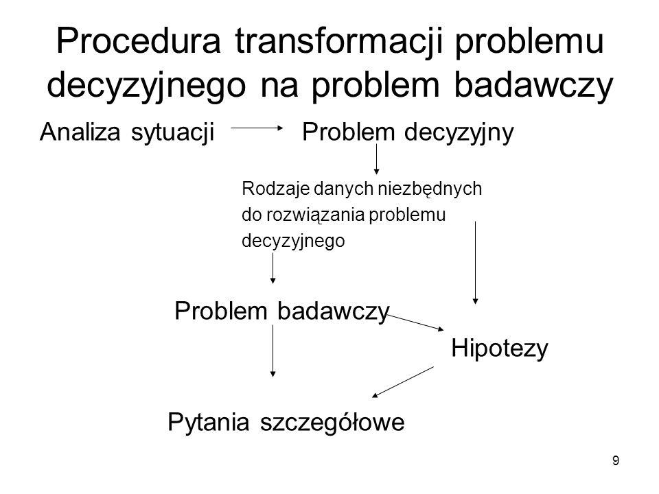 9 Procedura transformacji problemu decyzyjnego na problem badawczy Analiza sytuacji Problem decyzyjny Rodzaje danych niezbędnych do rozwiązania proble
