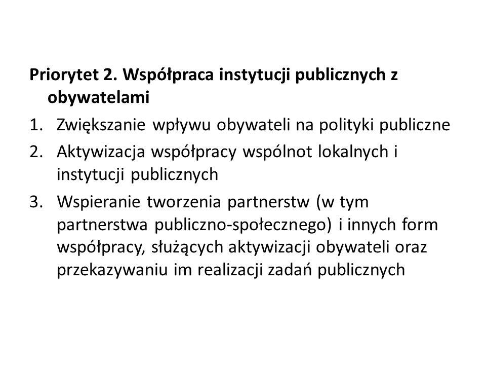 Priorytet 2. Współpraca instytucji publicznych z obywatelami 1.Zwiększanie wpływu obywateli na polityki publiczne 2.Aktywizacja współpracy wspólnot lo