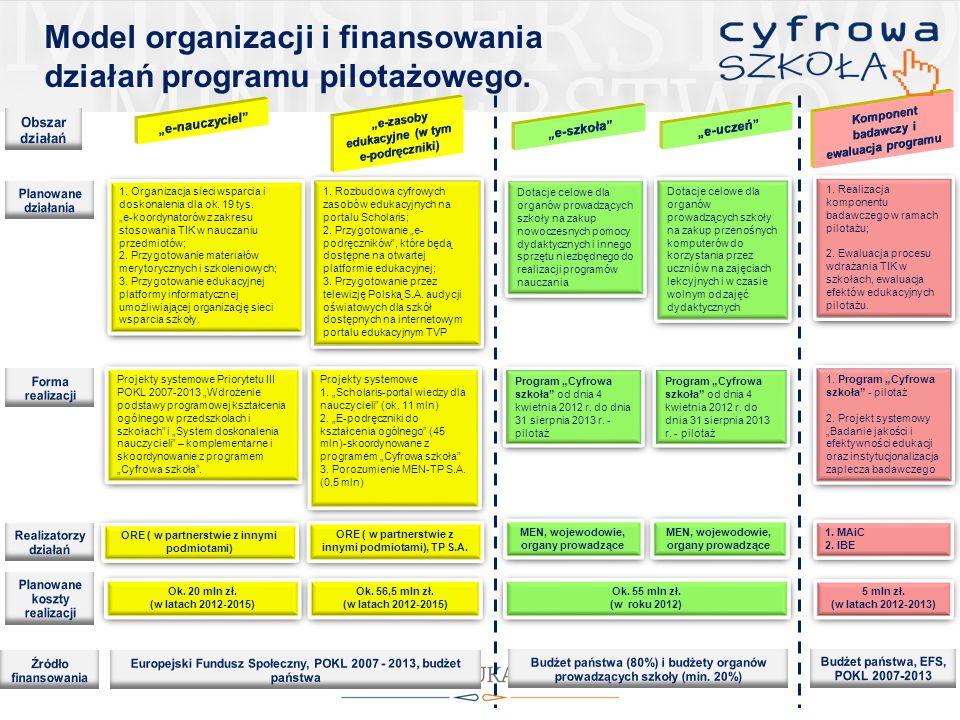 W projekcie zsynchronizowano działania realizowane i finansowane z różnych źródeł, w tym projektów UE.
