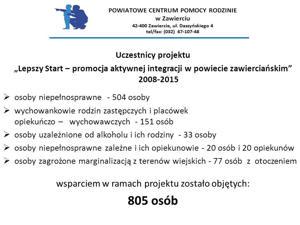 """Uczestnicy projektu """"Lepszy Start – promocja aktywnej integracji w powiecie zawierciańskim"""" 2008-2015  osoby niepełnosprawne - 504 osoby  wychowanko"""