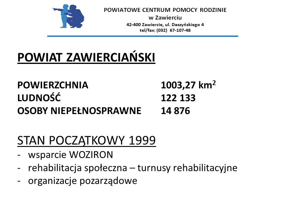 POWIAT ZAWIERCIAŃSKI POWIERZCHNIA1003,27 km 2 LUDNOŚĆ122 133 OSOBY NIEPEŁNOSPRAWNE14 876 STAN POCZĄTKOWY 1999 -wsparcie WOZIRON -rehabilitacja społeczna – turnusy rehabilitacyjne -organizacje pozarządowe