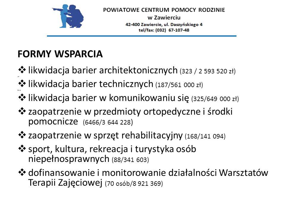 FORMY WSPARCIA  likwidacja barier architektonicznych (323 / 2 593 520 zł) 187  likwidacja barier technicznych (187/561 000 zł) 561 00  likwidacja barier w komunikowaniu się (325/649 000 zł)  zaopatrzenie w przedmioty ortopedyczne i środki pomocnicze (6466/3 644 228 )  zaopatrzenie w sprzęt rehabilitacyjny (168/141 094)  sport, kultura, rekreacja i turystyka osób niepełnosprawnych (88/341 603)  dofinansowanie i monitorowanie działalności Warsztatów Terapii Zajęciowej (70 osób/8 921 369)