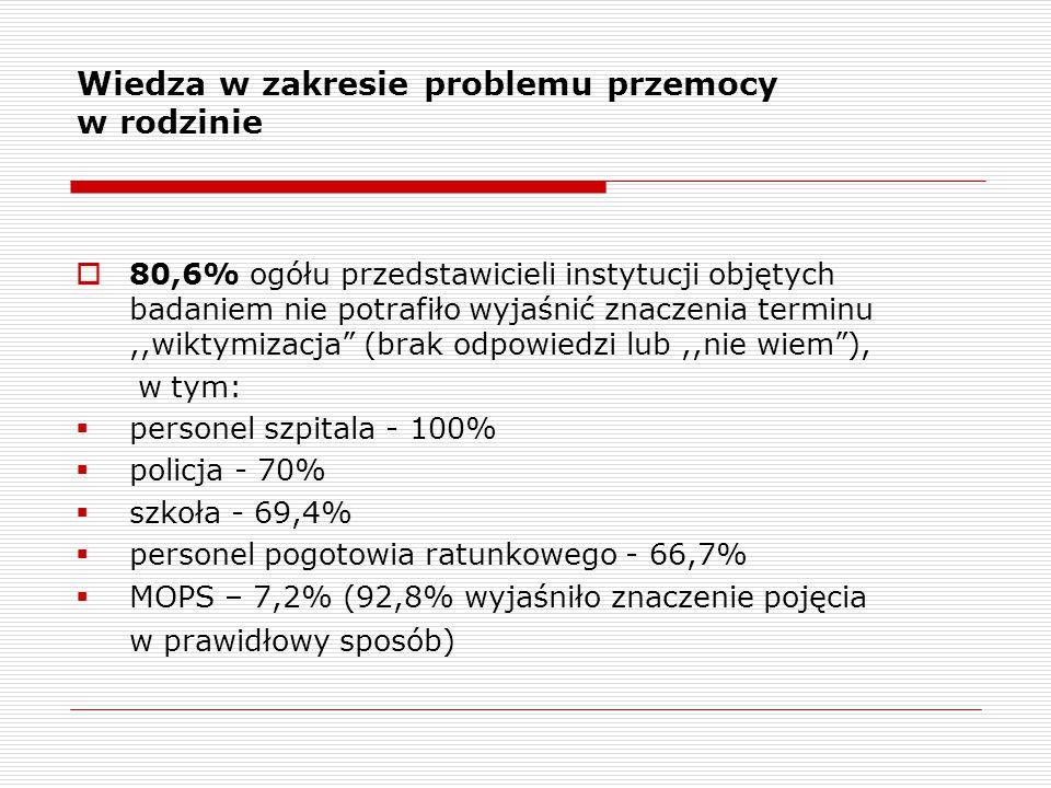 Wiedza w zakresie problemu przemocy w rodzinie  80,6% ogółu przedstawicieli instytucji objętych badaniem nie potrafiło wyjaśnić znaczenia terminu,,wiktymizacja (brak odpowiedzi lub,,nie wiem ), w tym:  personel szpitala - 100%  policja - 70%  szkoła - 69,4%  personel pogotowia ratunkowego - 66,7%  MOPS – 7,2% (92,8% wyjaśniło znaczenie pojęcia w prawidłowy sposób)