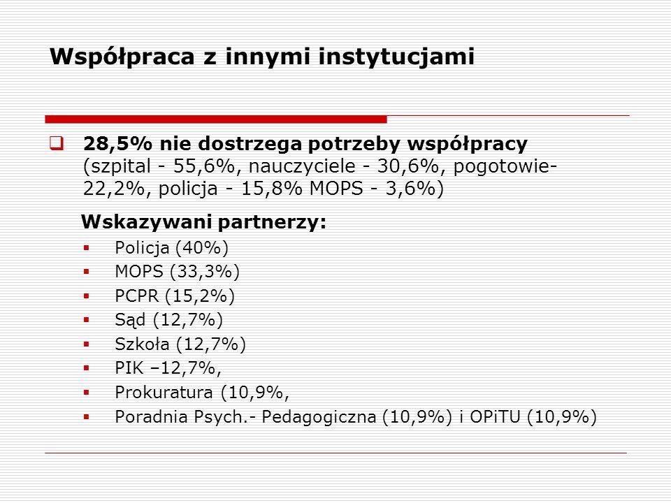 Współpraca z innymi instytucjami  28,5% nie dostrzega potrzeby współpracy (szpital - 55,6%, nauczyciele - 30,6%, pogotowie- 22,2%, policja - 15,8% MOPS - 3,6%) Wskazywani partnerzy:  Policja (40%)  MOPS (33,3%)  PCPR (15,2%)  Sąd (12,7%)  Szkoła (12,7%)  PIK –12,7%,  Prokuratura (10,9%,  Poradnia Psych.- Pedagogiczna (10,9%) i OPiTU (10,9%)