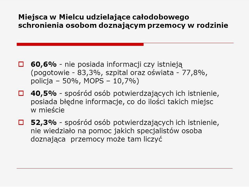Miejsca w Mielcu udzielające całodobowego schronienia osobom doznającym przemocy w rodzinie  60,6% - nie posiada informacji czy istnieją (pogotowie - 83,3%, szpital oraz oświata - 77,8%, policja – 50%, MOPS – 10,7%)  40,5% - spośród osób potwierdzających ich istnienie, posiada błędne informacje, co do ilości takich miejsc w mieście  52,3% - spośród osób potwierdzających ich istnienie, nie wiedziało na pomoc jakich specjalistów osoba doznająca przemocy może tam liczyć
